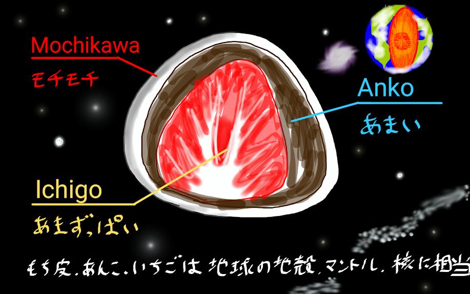 いちごを地球に例えた図
