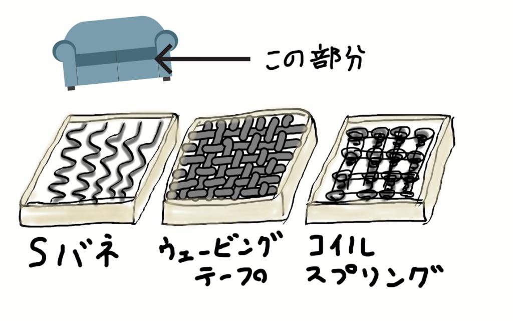 シート構造の図