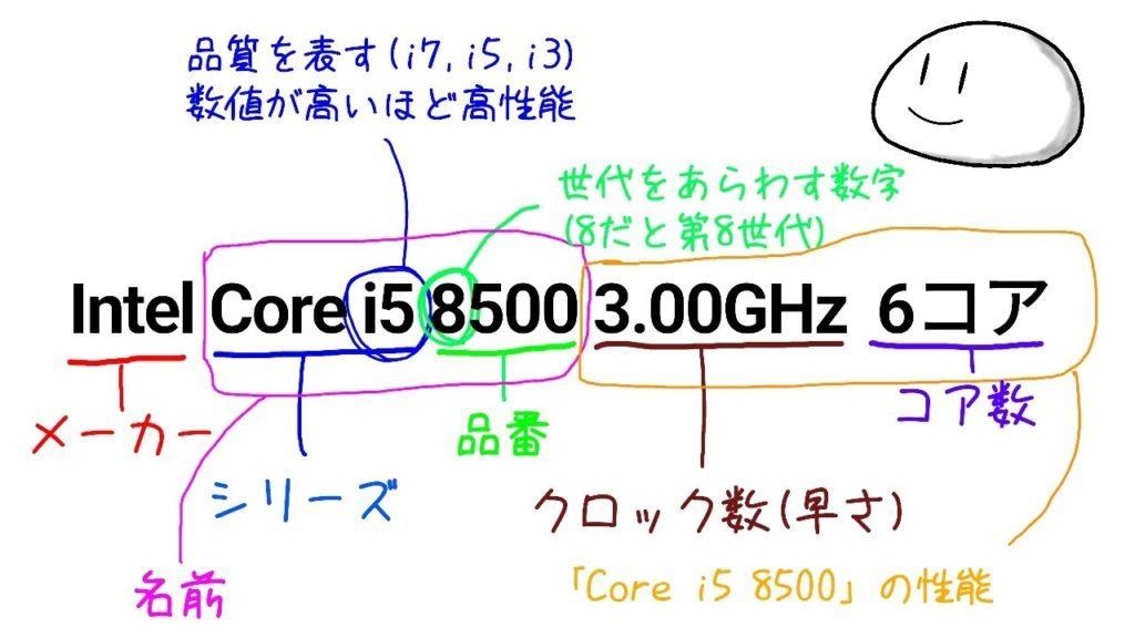 インテルCPUの表記説明