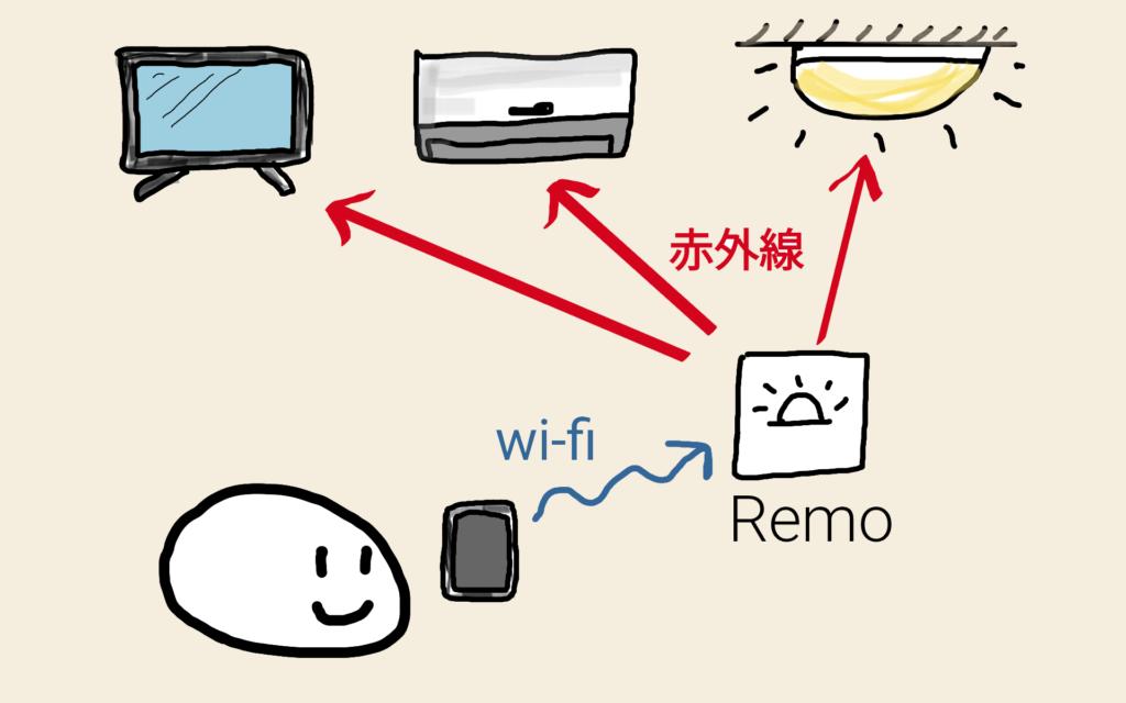 remoで家電を操作する図