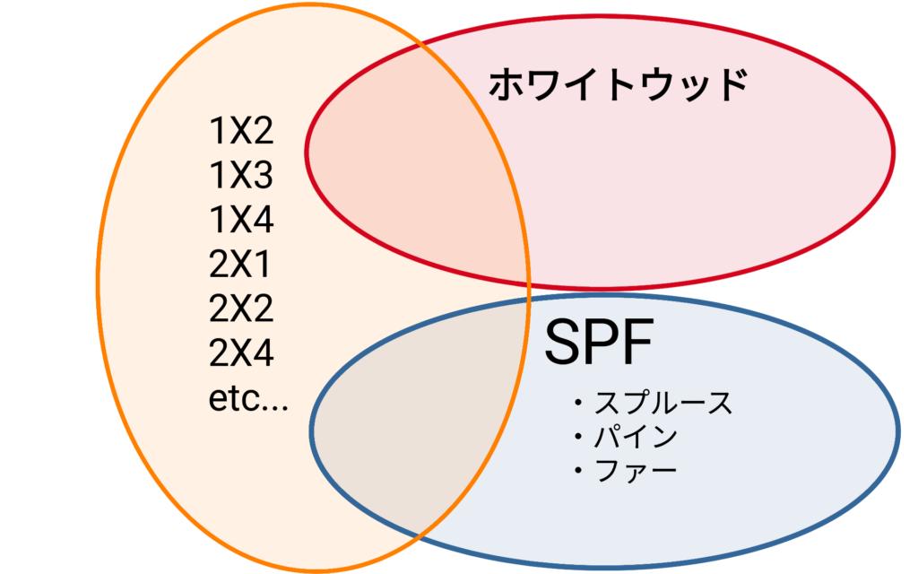SPFとホワイトウッドと2×4の関係図