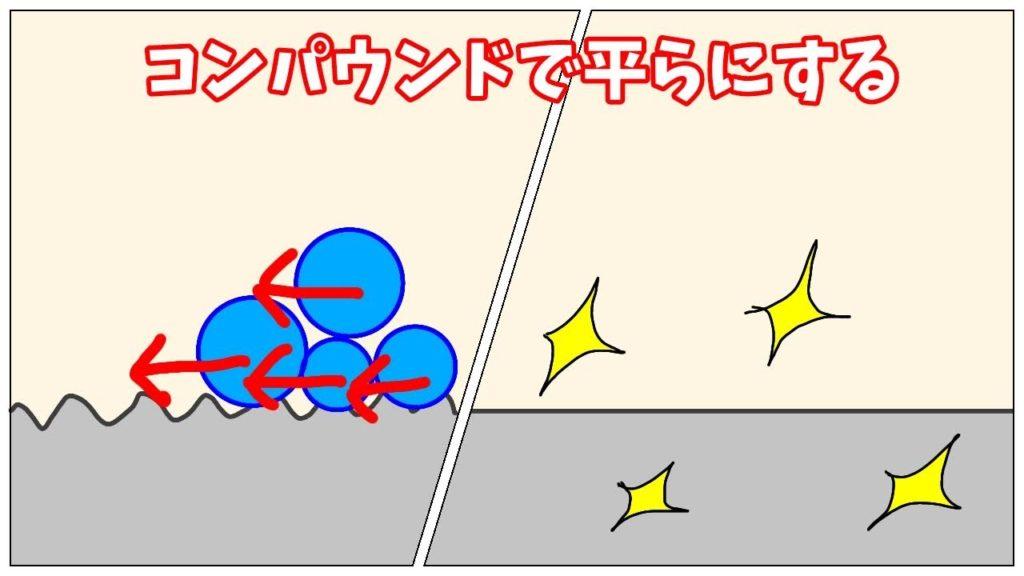 コンパウンドで平らにする図