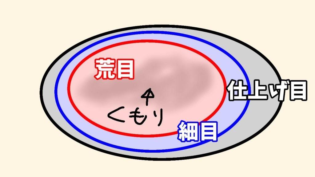 コンパウンドの粒度と範囲