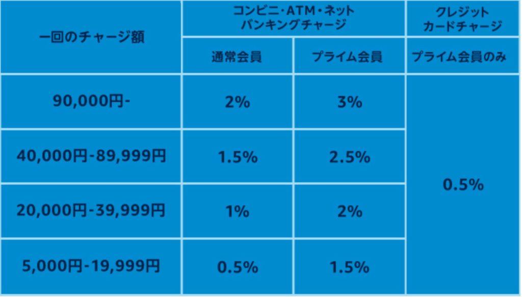 ギフト券チャージ還元率