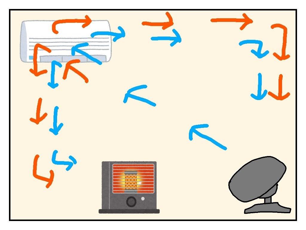 サーキュレーターを使った時の空気の動き